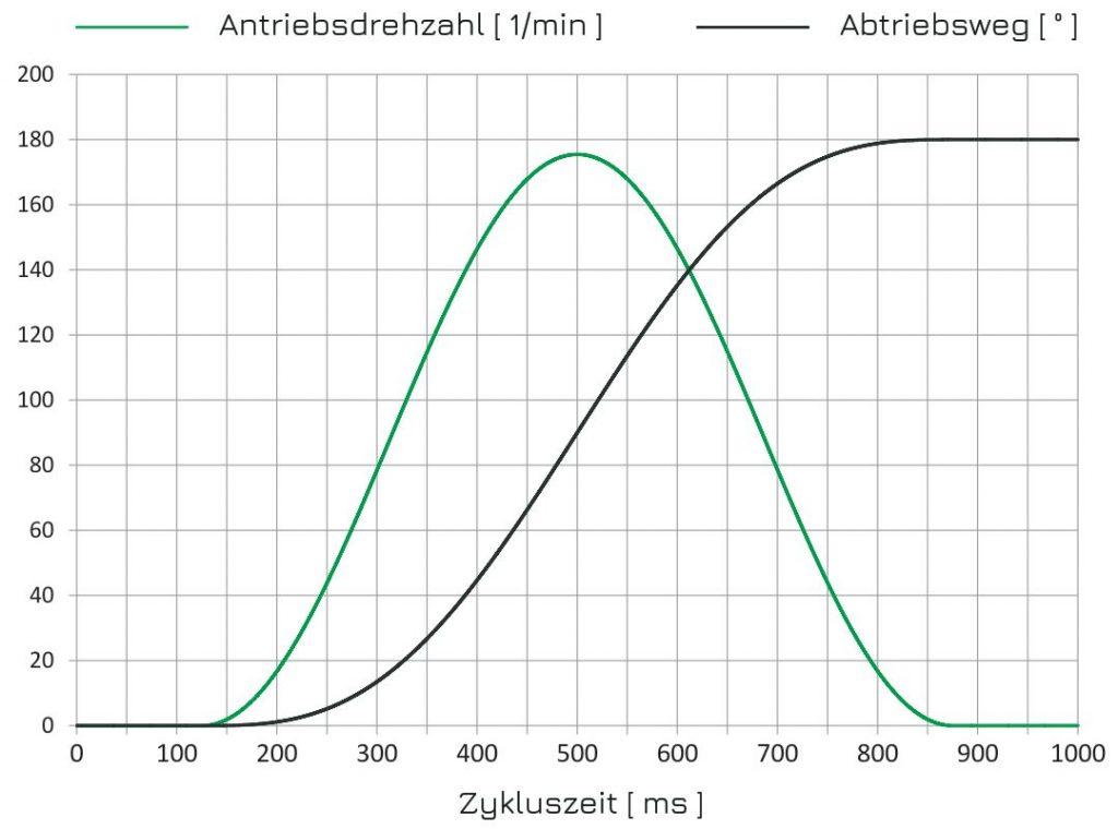 HEINZ_flex_Ablauf_Rundtisch_Kurvengetriebe_Schrittgetriebe