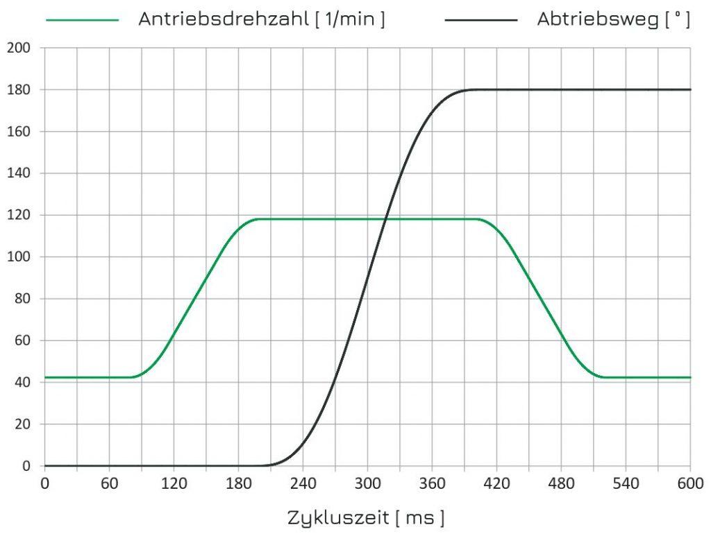 HEINZ_plus_Ablauf_Rundtisch_Kurvengetriebe_Schrittgetriebe
